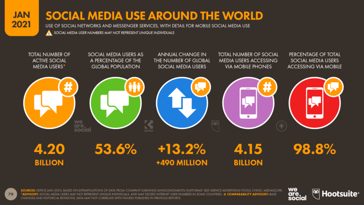 Strategi Ampuh Social Media Marketing